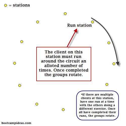 the run station circuit